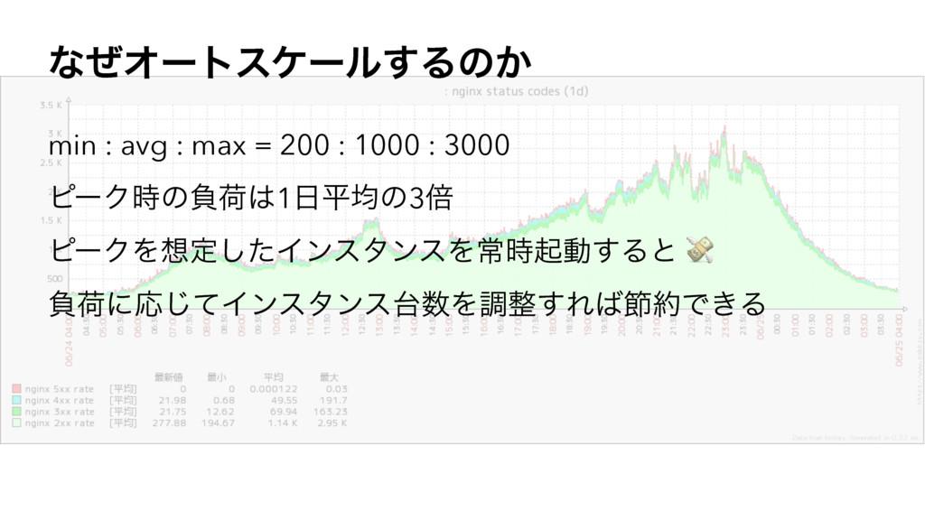 ͳͥΦʔτεέʔϧ͢Δͷ͔ min : avg : max = 200 : 1000 : 30...