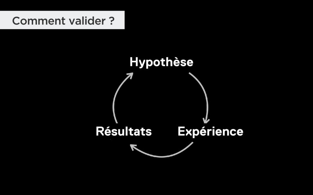 Comment valider ? Hypothèse Expérience Résultats