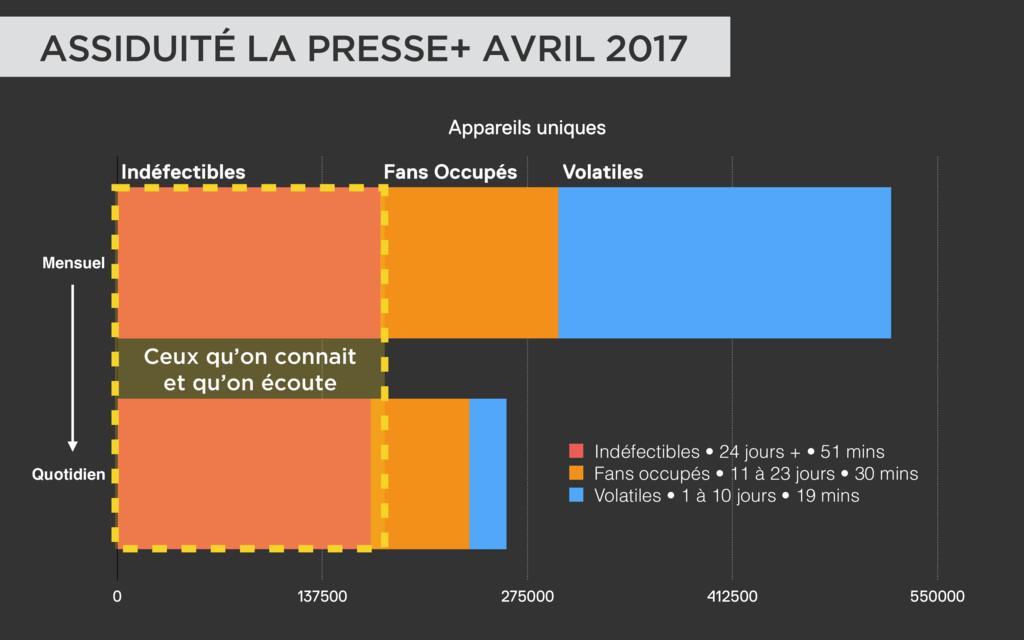 ASSIDUITÉ LA PRESSE+ AVRIL 2017 Appareils uniqu...