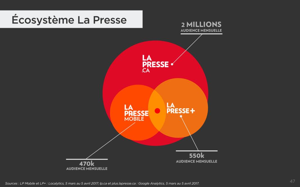 47 Écosystème La Presse Sources : LP Mobile et ...