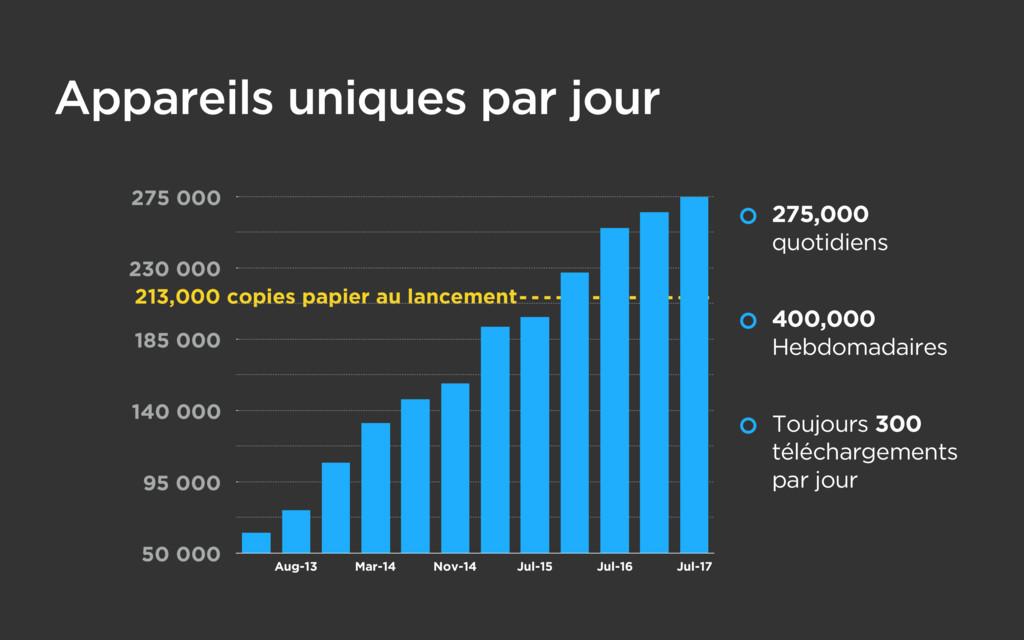 213,000 copies papier au lancement 50 000 95 00...