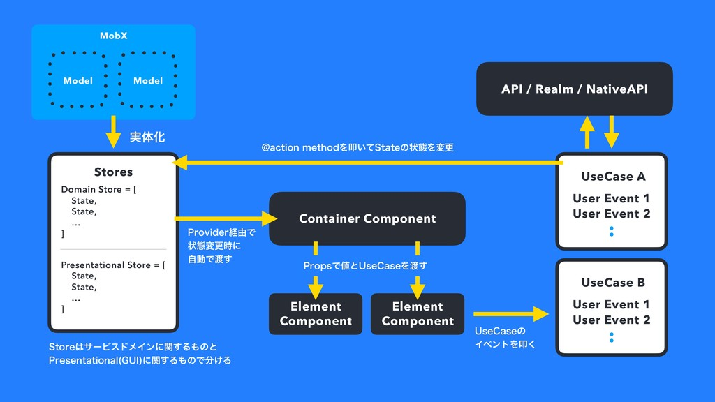 Container Component Model UseCase A User Event ...