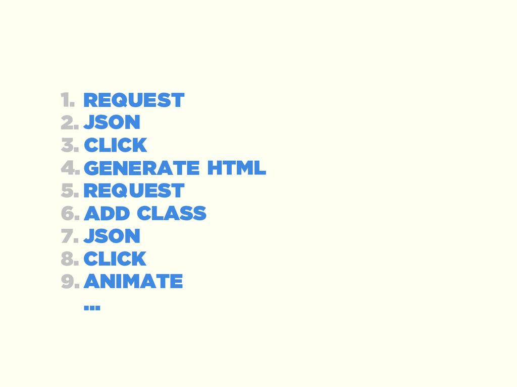 REQ HTML CLICK JSON GENE ADD JSON CLICK ANIMATE...