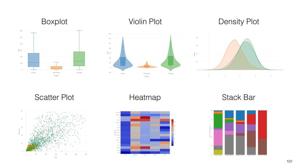 101 Scatter Plot Boxplot Violin Plot Heatmap De...