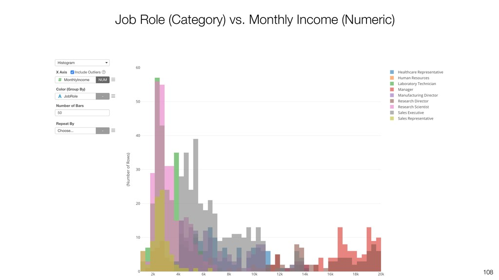 108 Job Role (Category) vs. Monthly Income (Num...