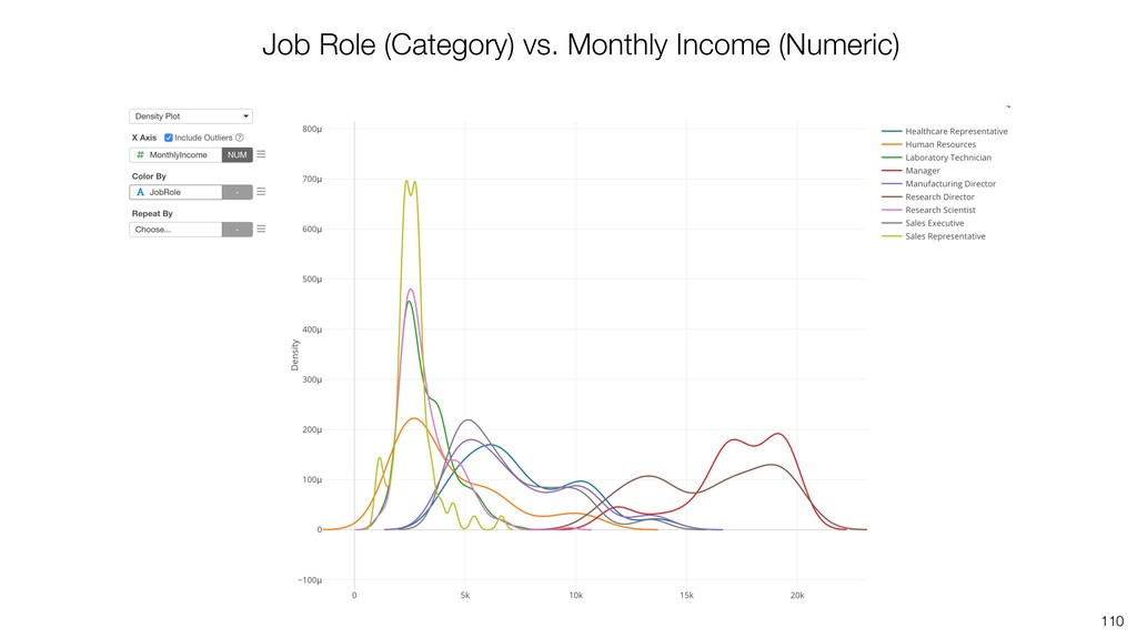 110 Job Role (Category) vs. Monthly Income (Num...