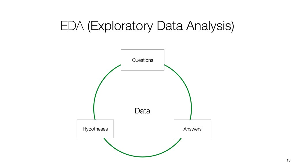 13 Questions Answers Data Hypotheses EDA (Explo...