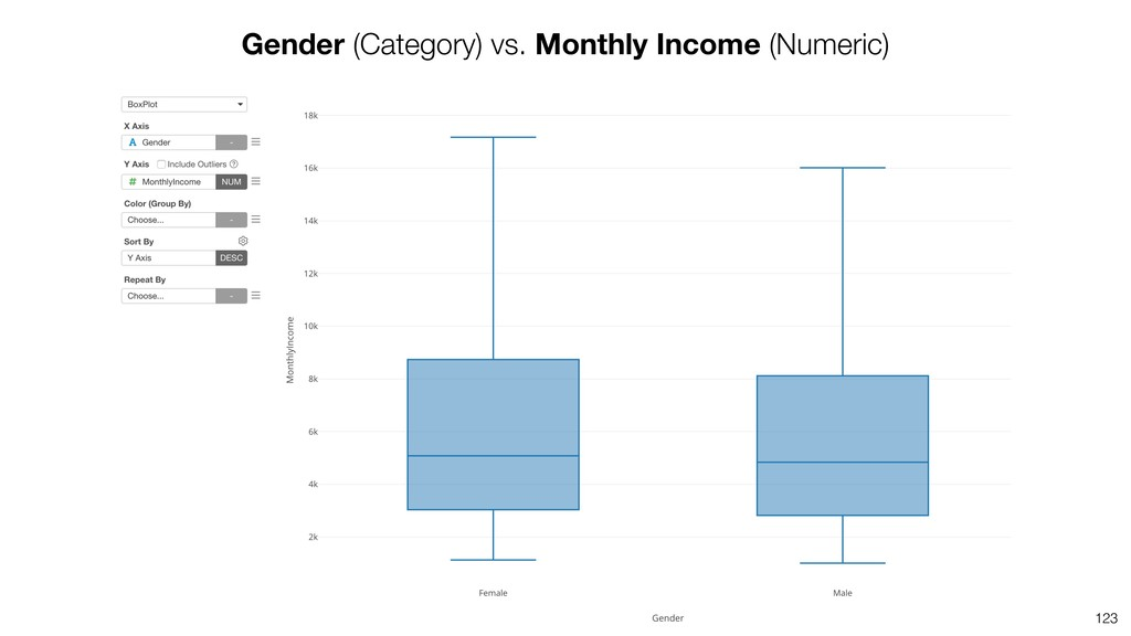 123 Gender (Category) vs. Monthly Income (Numer...