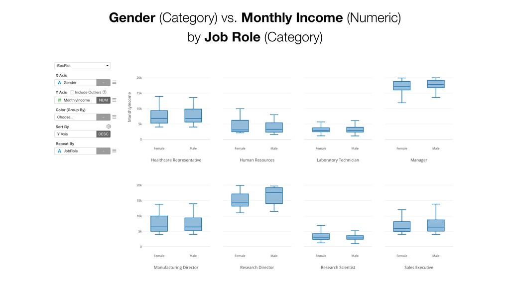 Gender (Category) vs. Monthly Income (Numeric) ...