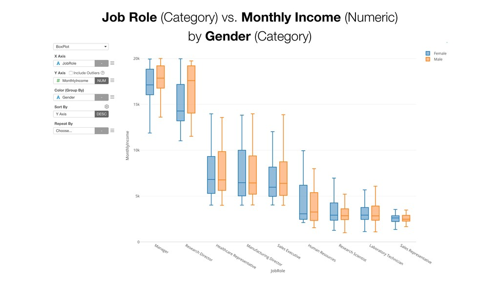 Job Role (Category) vs. Monthly Income (Numeric...