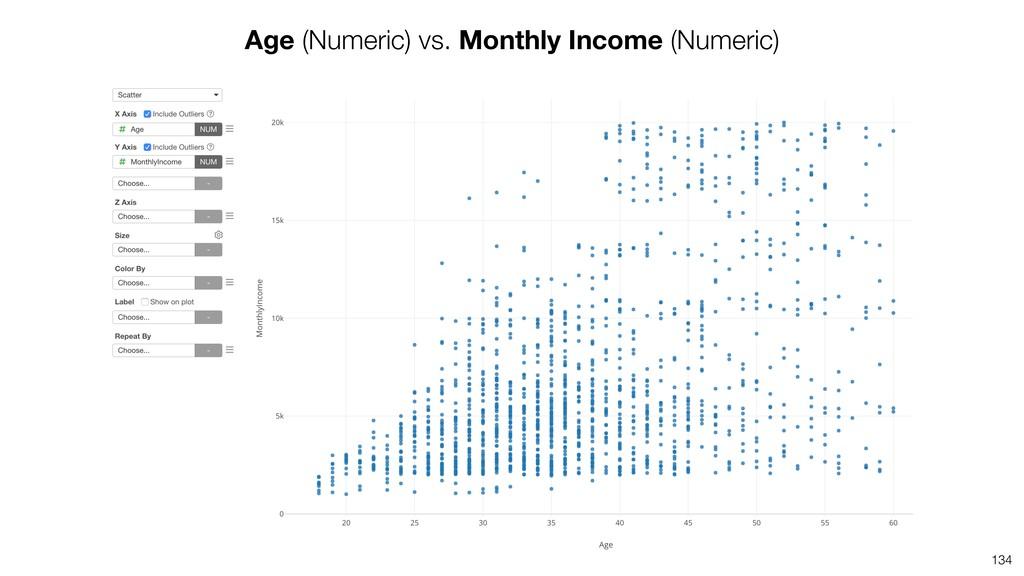 134 Age (Numeric) vs. Monthly Income (Numeric)