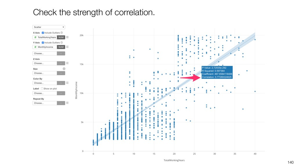 140 Check the strength of correlation.