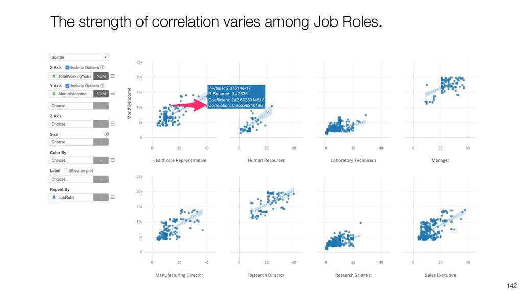 142 The strength of correlation varies among Jo...