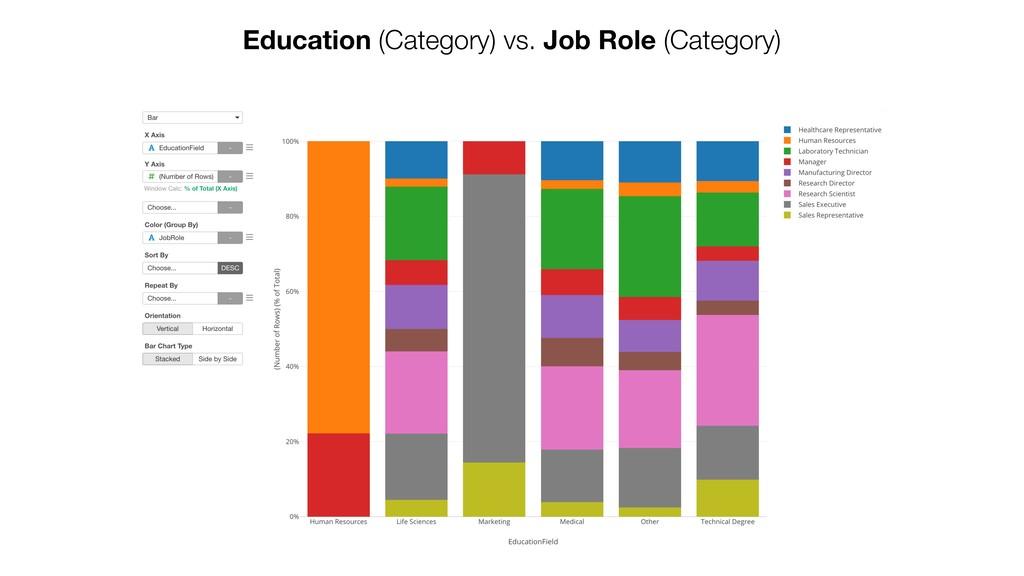 Education (Category) vs. Job Role (Category)