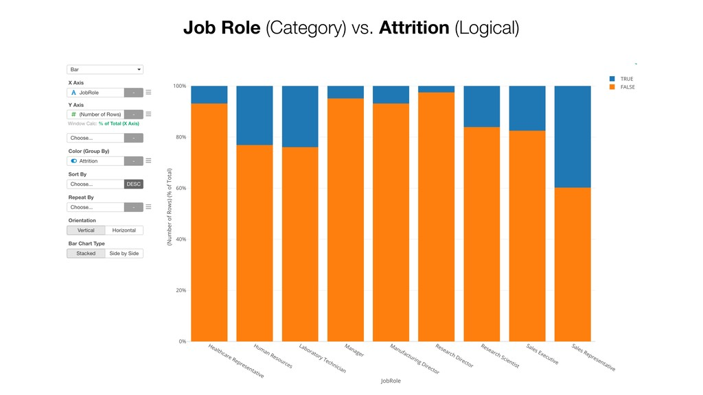 Job Role (Category) vs. Attrition (Logical)