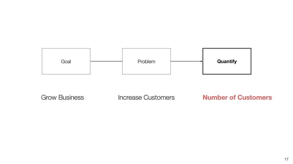 17 Quantify Increase Customers Number of Custom...