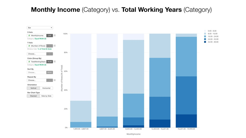 Monthly Income (Category) vs. Total Working Yea...