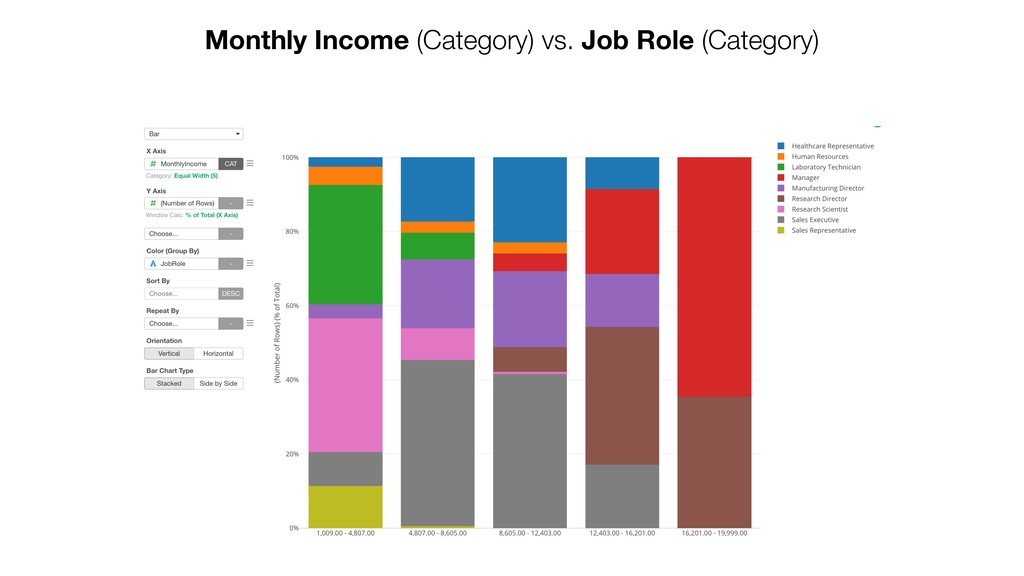 Monthly Income (Category) vs. Job Role (Categor...