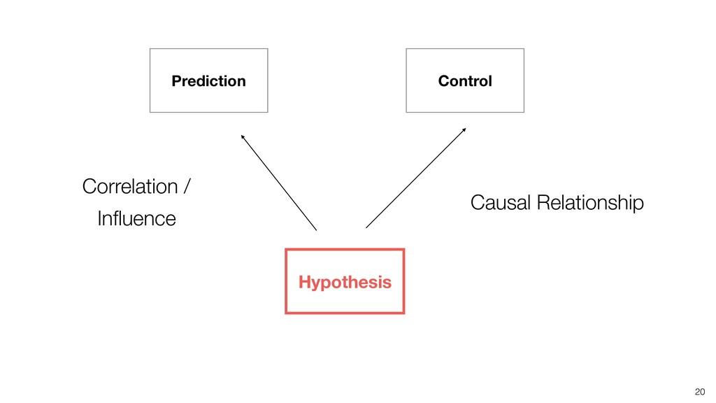 20 Prediction Control Hypothesis Correlation / ...