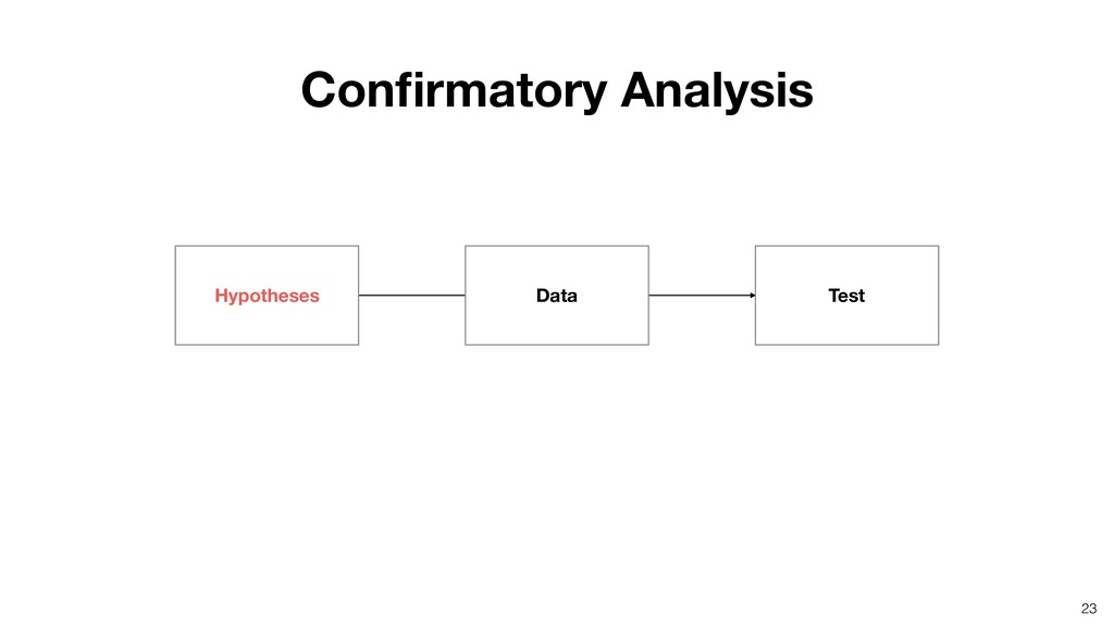 23 Hypotheses Data Test Confirmatory Analysis