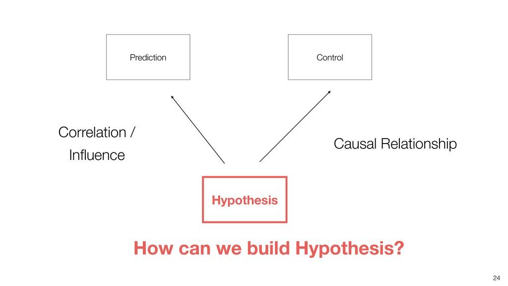 24 Prediction Control Hypothesis Correlation / ...