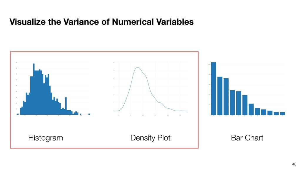 48 Histogram Density Plot Bar Chart Visualize t...