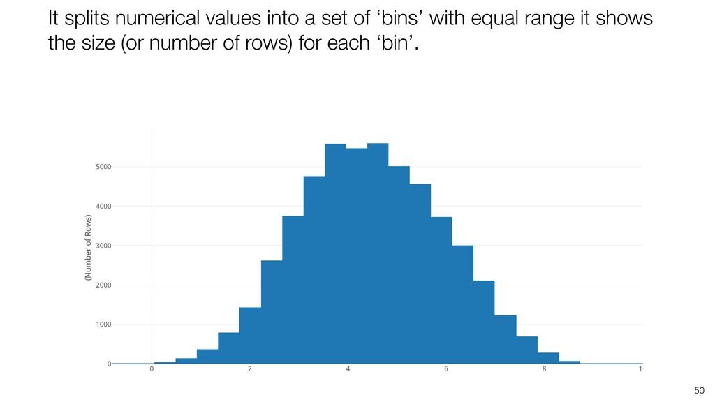 50 It splits numerical values into a set of 'bi...