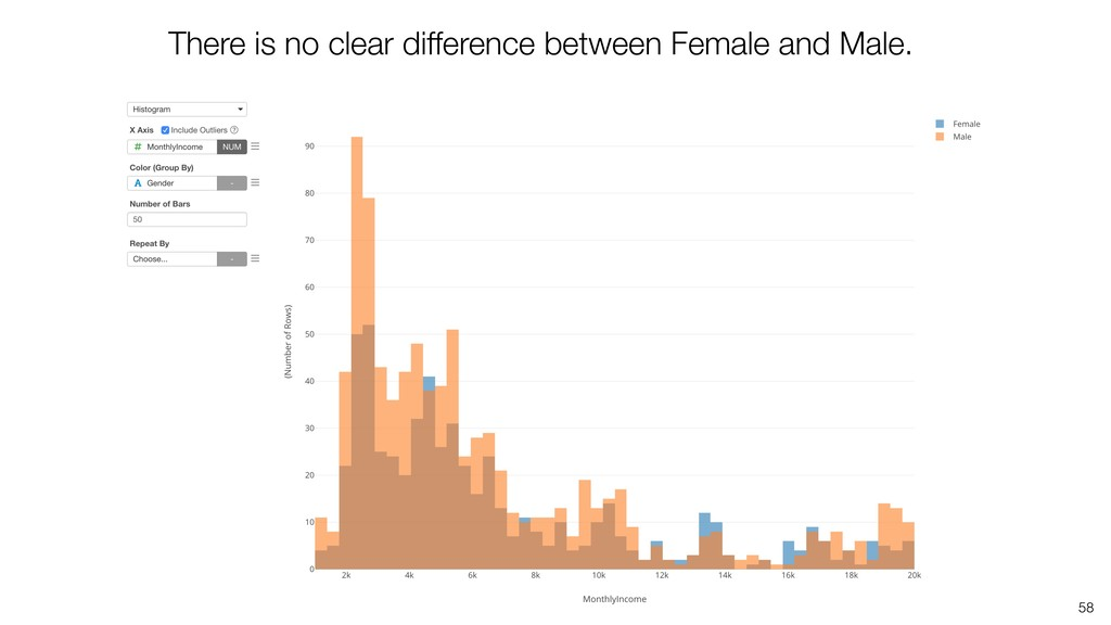 58 There is no clear difference between Female ...