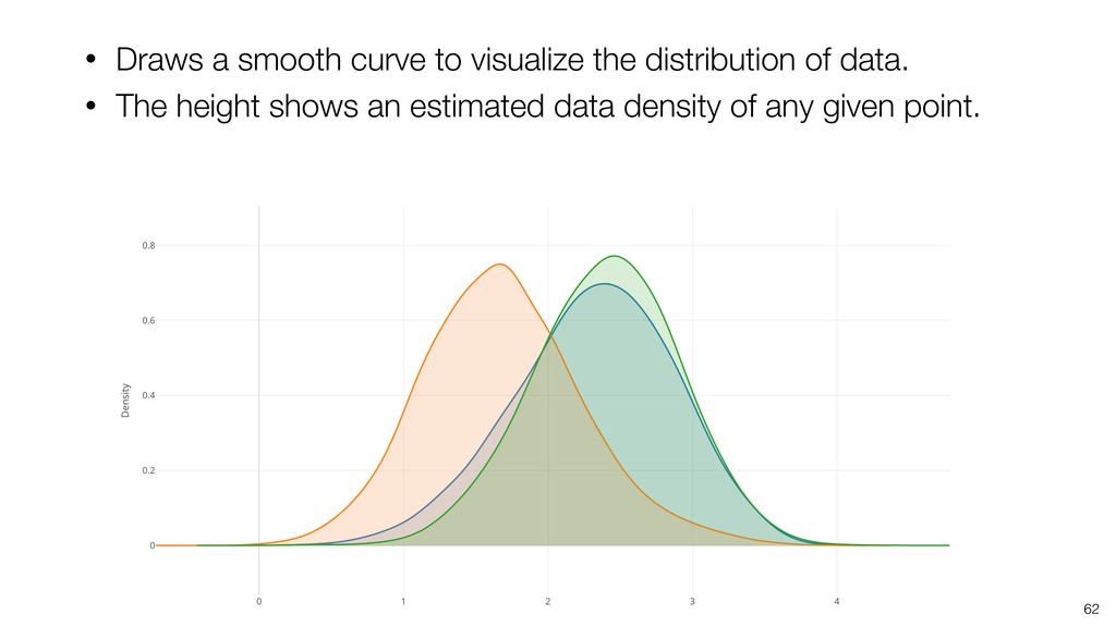 62 • Draws a smooth curve to visualize the dist...