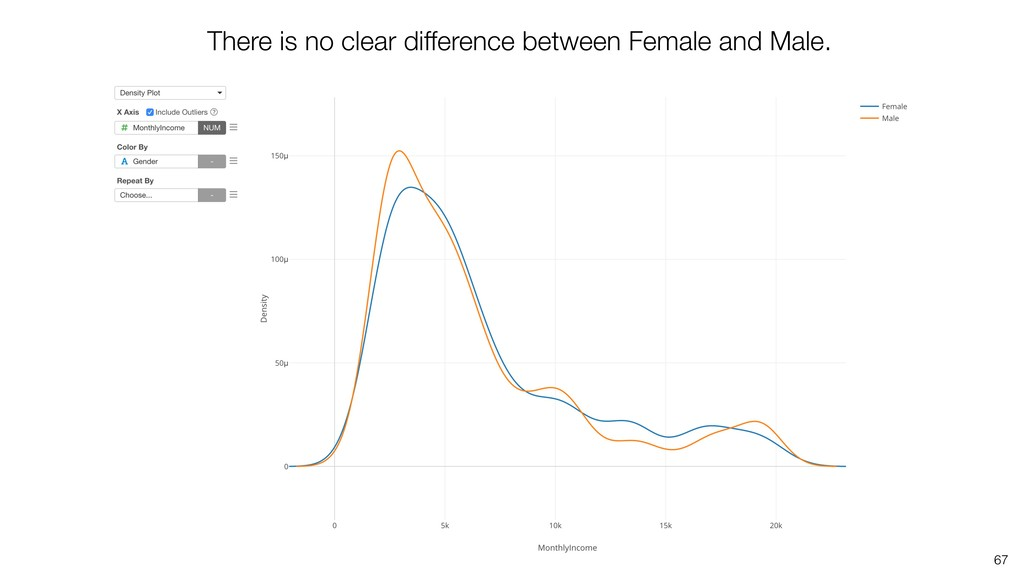 67 There is no clear difference between Female ...