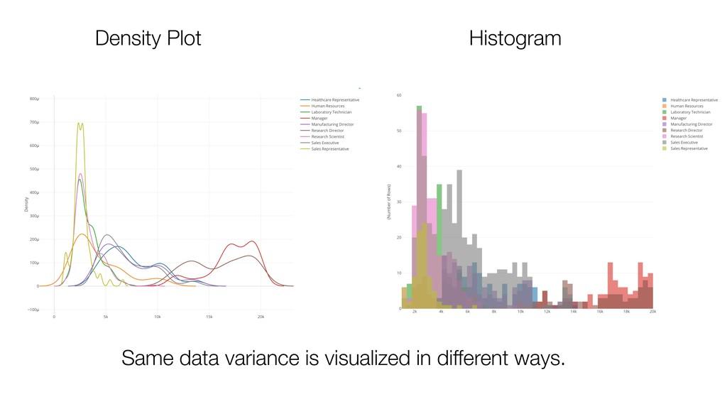 Density Plot Histogram Same data variance is vi...