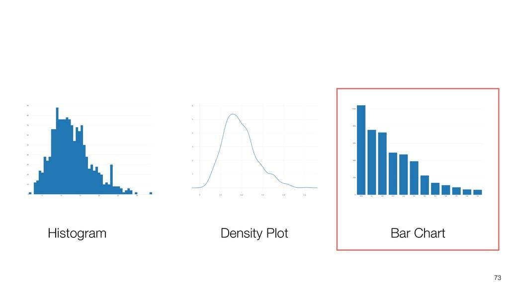 73 Histogram Density Plot Bar Chart