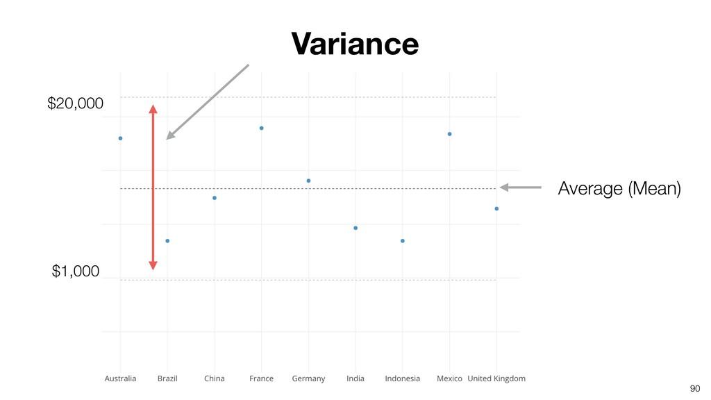 90 Variance Average (Mean) $20,000 $1,000