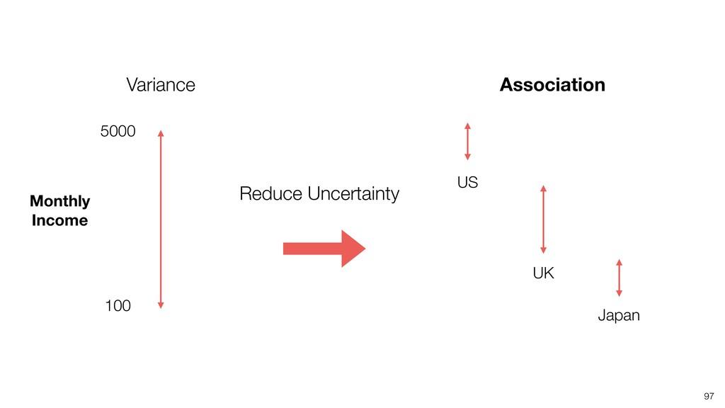 97 US UK Japan Association Variance Reduce Unce...