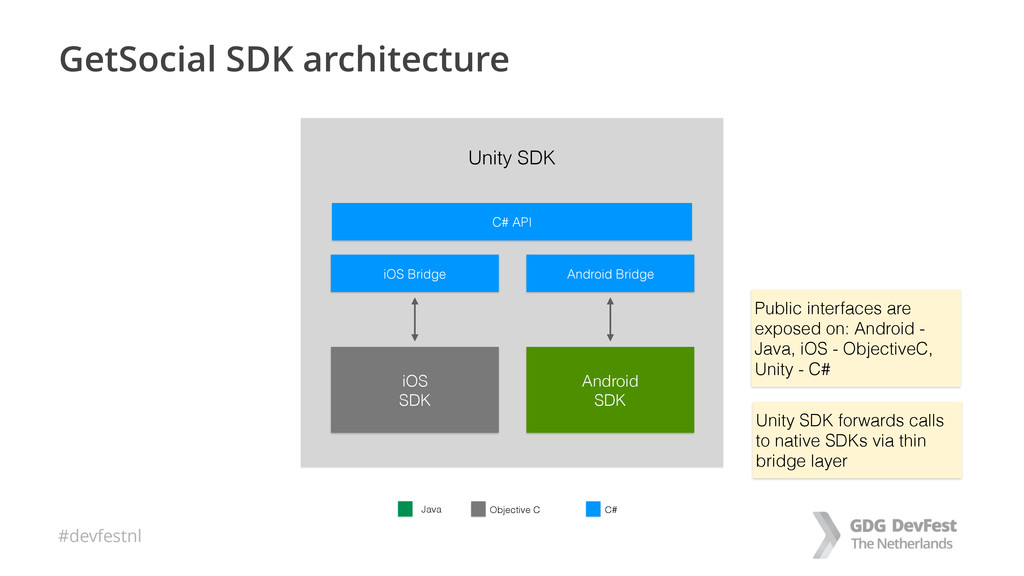#devfestnl GetSocial SDK architecture Android S...