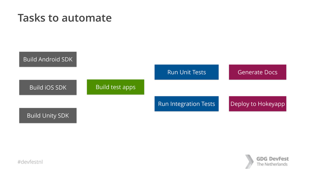 #devfestnl Tasks to automate Build test apps Ru...