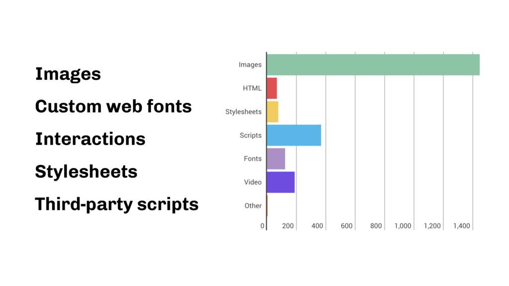 Images Custom web fonts Interactions Stylesheet...