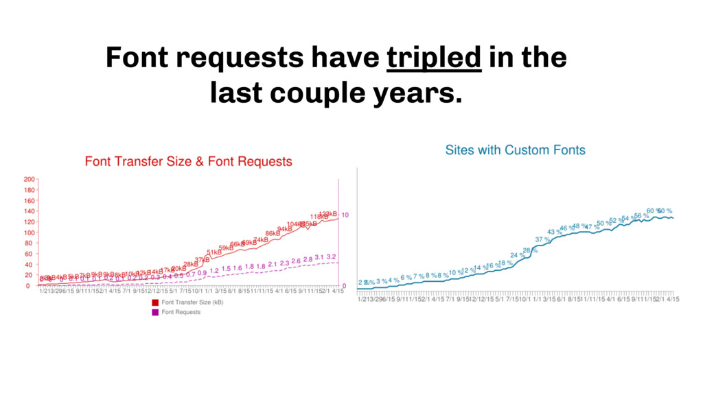 Font requests have tripled in the  last couple...