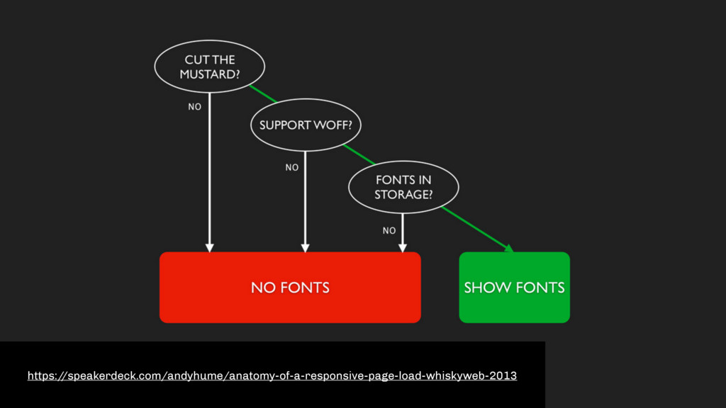 https:/ /speakerdeck.com/andyhume/anatomy-of-a-...