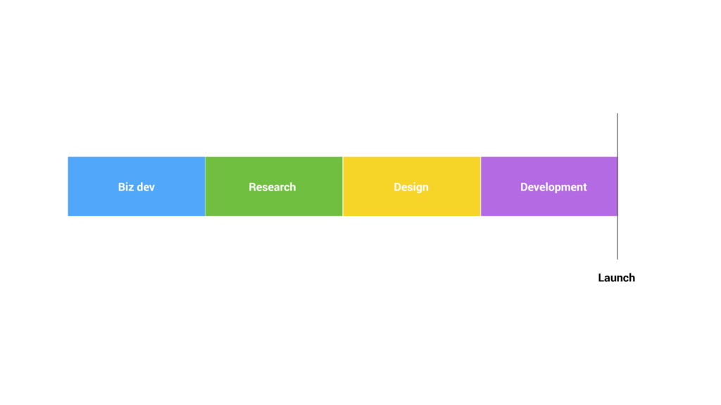 Development Design Research Biz dev Launch
