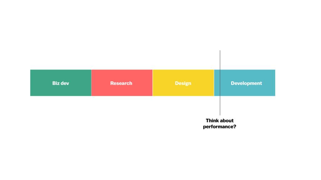 Development Design Research Biz dev Think about...