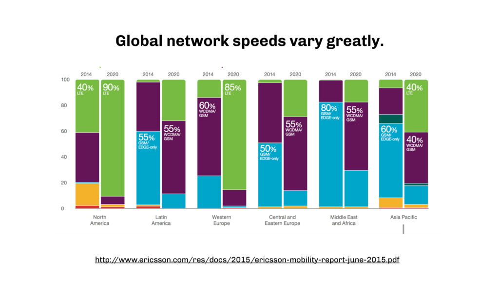 Your audiences want Global network speeds vary...