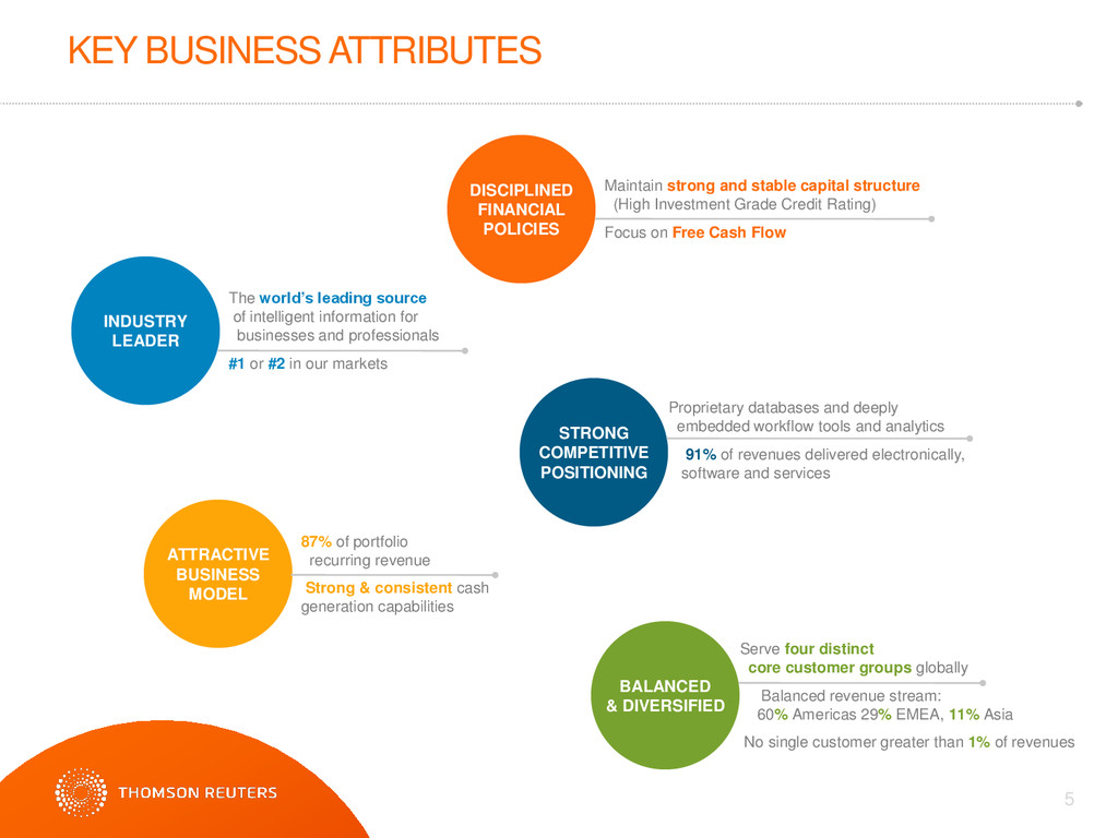 5 KEY BUSINESS ATTRIBUTES The world's leading s...
