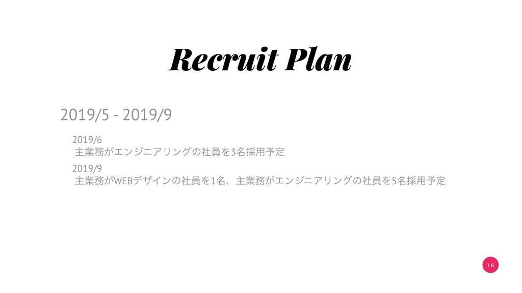 1 6 Recruit Plan 2019/6 ओۀ͕ΤϯδχΞϦϯάͷࣾһΛ3໊࠾༻༧ఆ ...