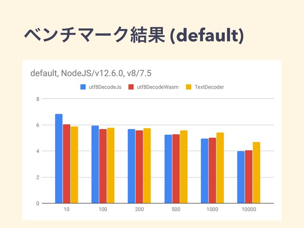 ϕϯνϚʔΫ݁Ռ (default) 0 2 4 6 8 10 100 200 500 100...