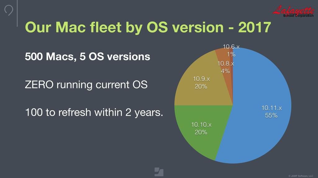 © JAMF Software, LLC Our Mac fleet by OS version...