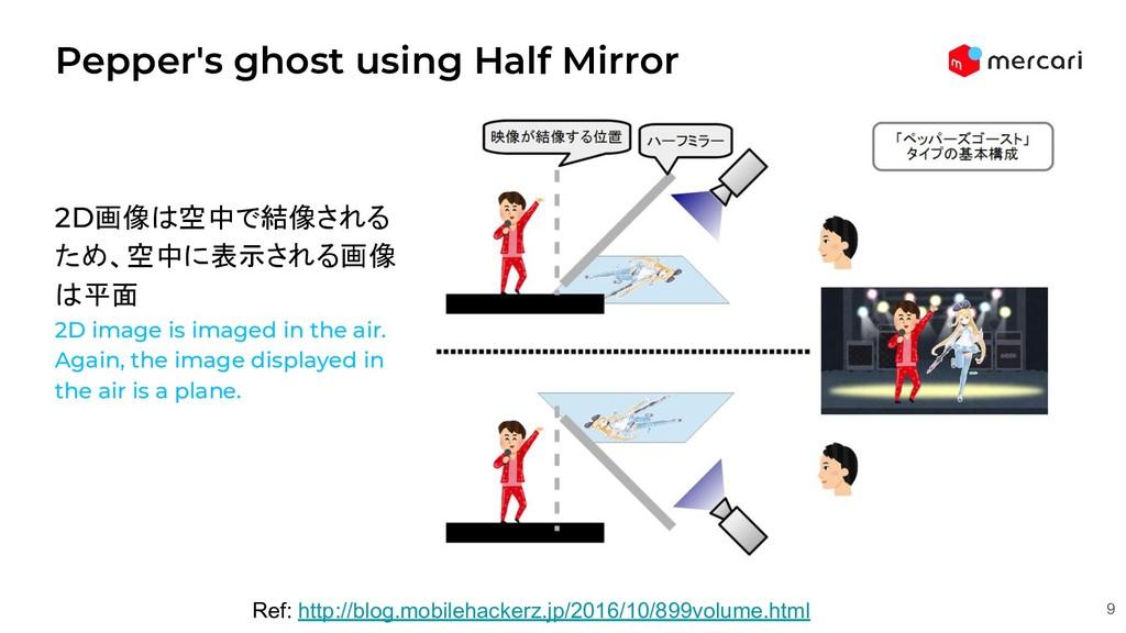 2D画像は空中で結像される ため、空中に表示される画像 は平面 2D image is ima...