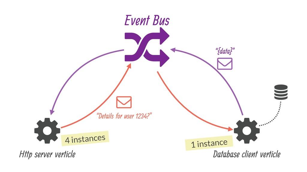 & ' & Http server verticle Database client vert...