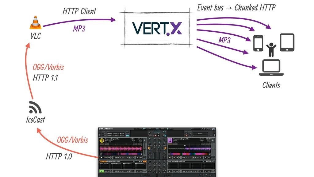 + , - . IceCast VLC Clients / OGG/Vorbis OGG/Vo...