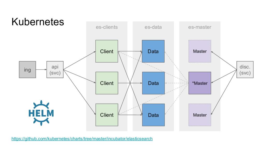 es-master es-data es-clients Kubernetes Client ...